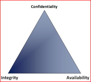 Triad: Confidentiality, Integrity, Availability