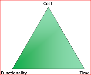 Triad: Cost, Functionality, Time