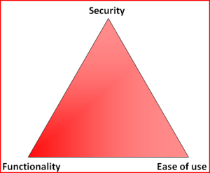 Triad: Security, Functionality, Ease of Use